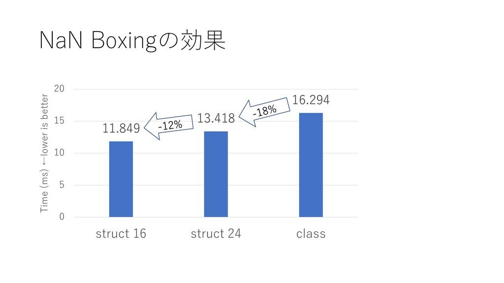 NaN Boxingの効果 11.849 13.418 16.294 0 5 10 15 20...