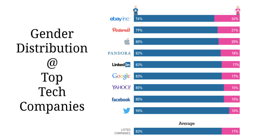 Gender Distribution @ Top Tech Companies