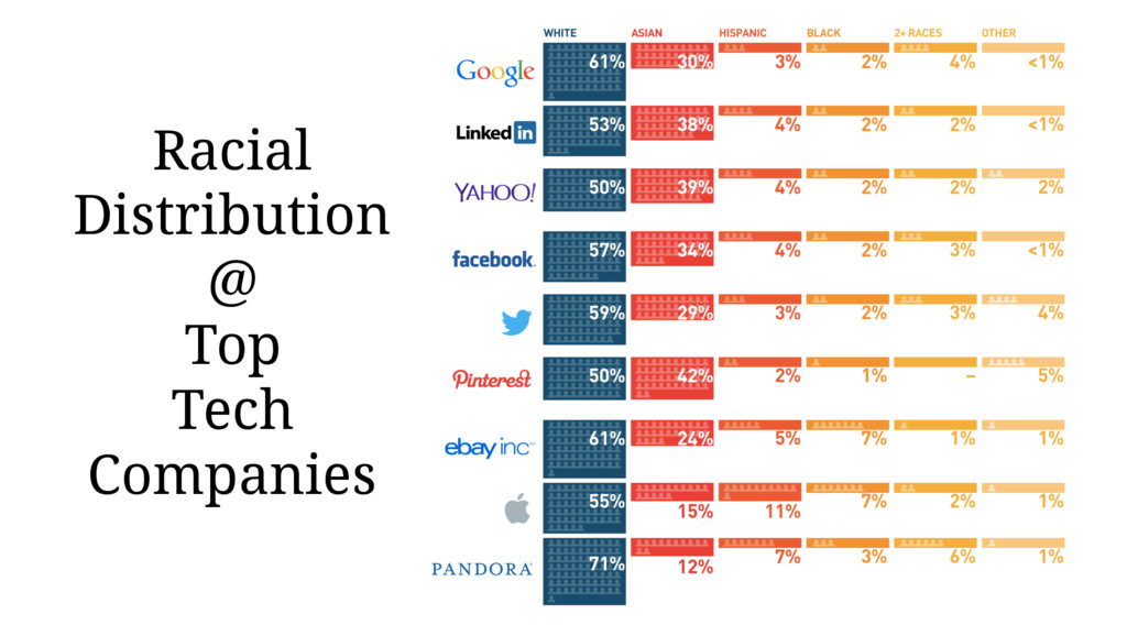 Racial Distribution @ Top Tech Companies