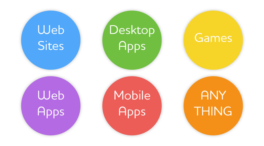 Web Sites Web Apps Mobile Apps Desktop Apps Gam...