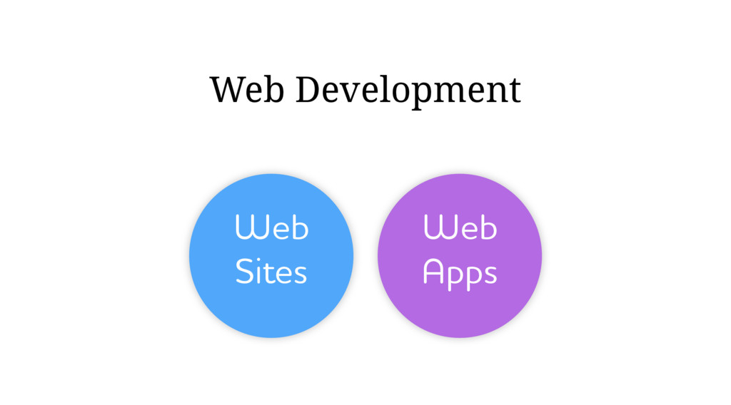 Web Sites Web Apps Web Development