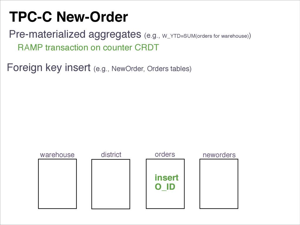 TPC-C New-Order Foreign key insert (e.g., NewOr...