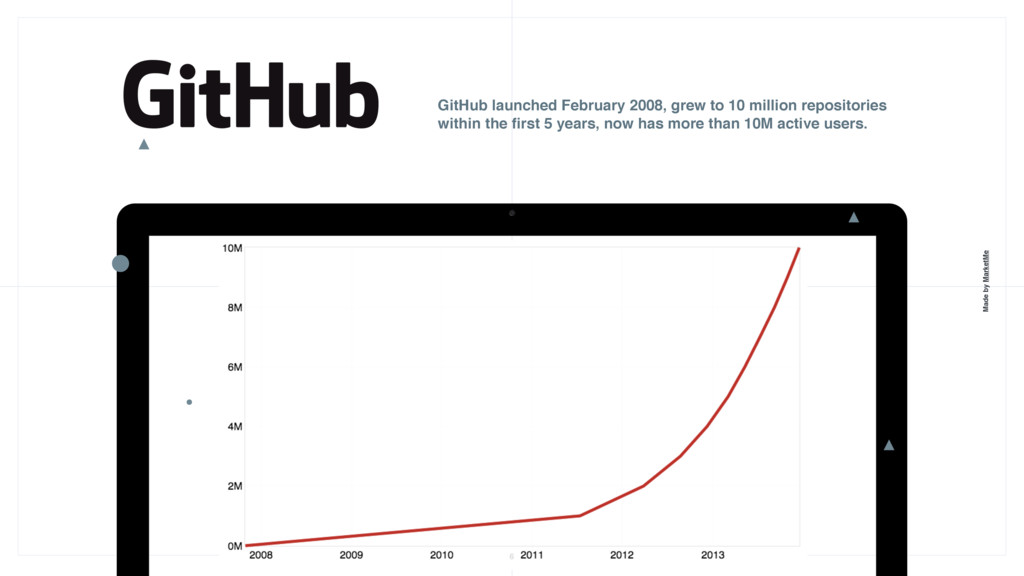 Made by MarketMe GitHub launched February 2008,...