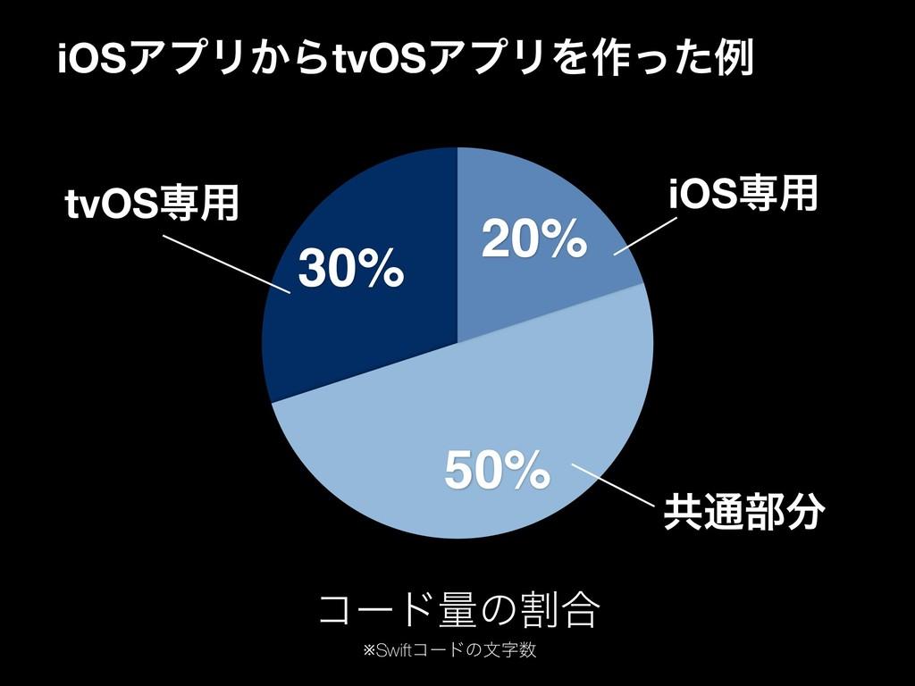 iOSΞϓϦ͔ΒtvOSΞϓϦΛ࡞ͬͨྫ 30% 50% 20% ίʔυྔͷׂ߹ iOSઐ༻ ...