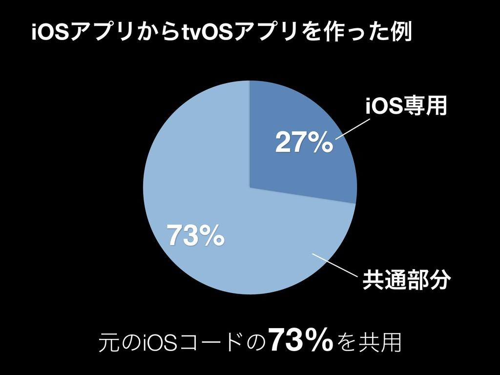 iOSΞϓϦ͔ΒtvOSΞϓϦΛ࡞ͬͨྫ 73% 27% ݩͷiOSίʔυͷ73%Λڞ༻ iO...