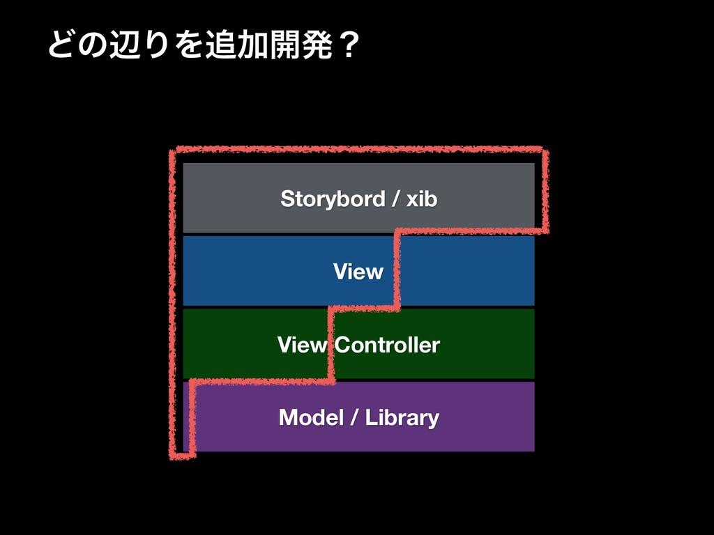 ͲͷลΓΛՃ։ൃʁ Model / Library View Controller View...