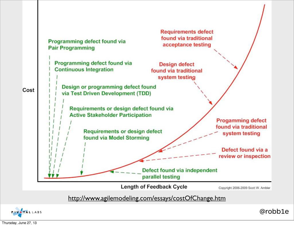 @robb1e http://www.agilemodeling.com/essays/cos...