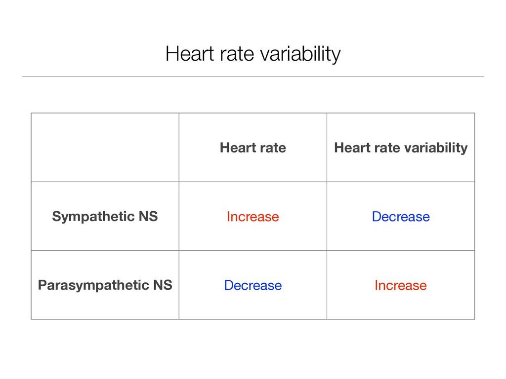 Heart rate variability Heart rate Heart rate va...