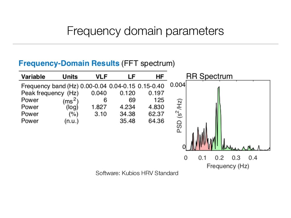 Frequency domain parameters Software: Kubios HR...