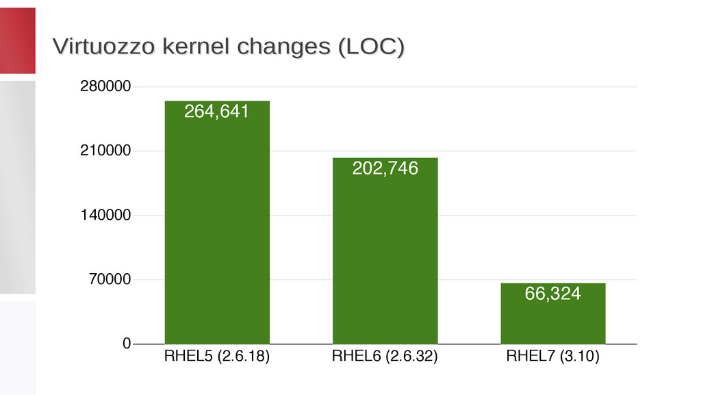 Virtuozzo kernel changes (LOC) Virtuozzo kernel...