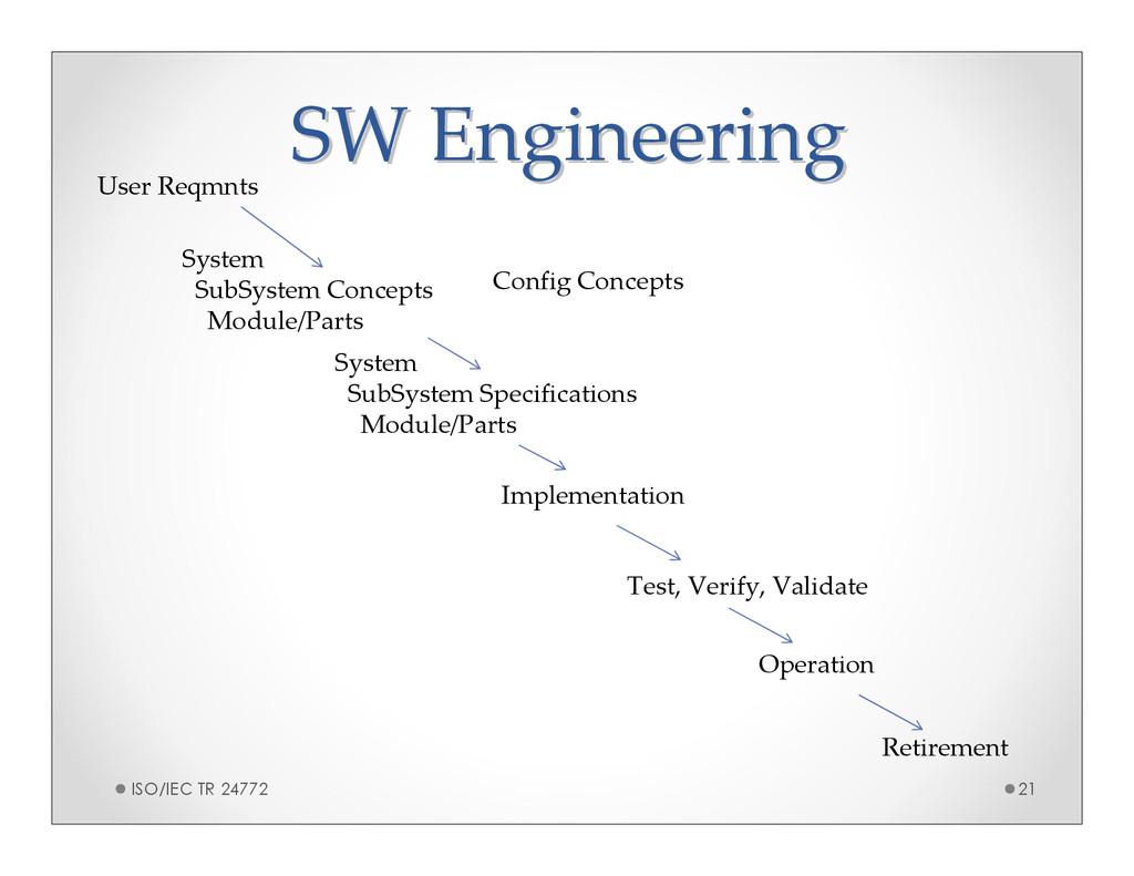 SW Engineering SW Engineering User Reqmnts Impl...