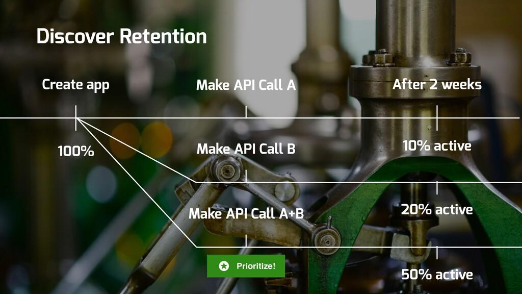 Create app 100% Make API Call A After 2 weeks 1...