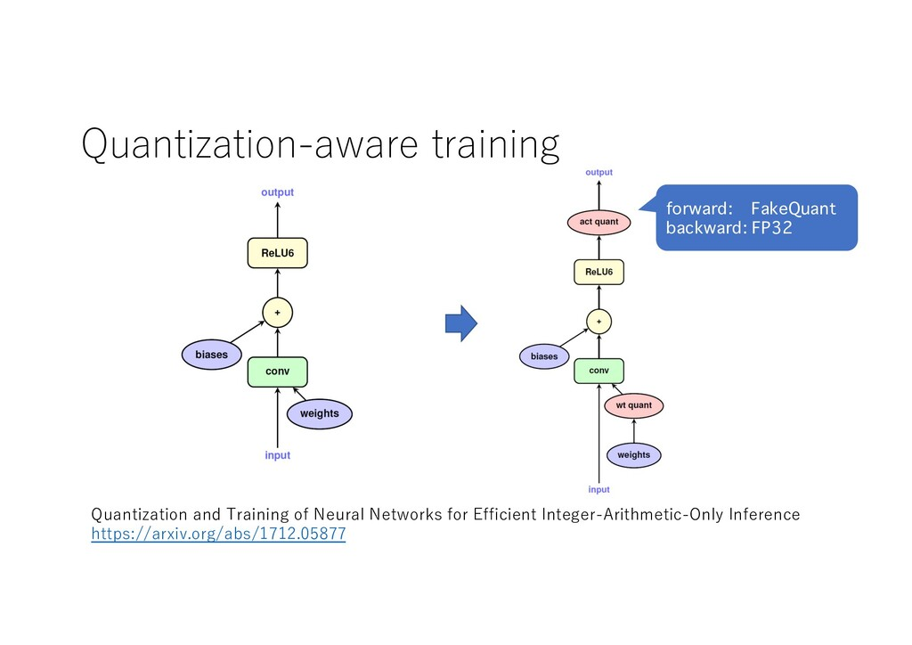 Quantization-aware training Quantization and Tr...
