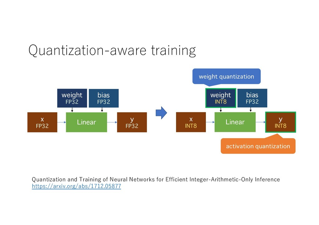 Quantization-aware training Linear weight FP32 ...