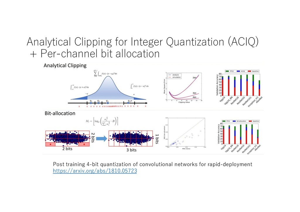 Analytical Clipping for Integer Quantization (A...