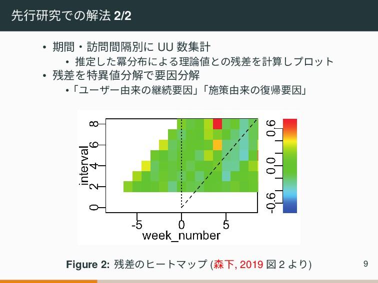 先行研究での解法 2/2 • 期間‧訪問間隔別に UU 数集計 • 推定した冪分布による理論値...