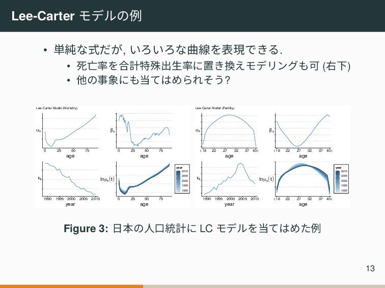 Lee-Carter モデルの例 • 単純な式だが, いろいろな曲線を表現できる. • 死亡率...