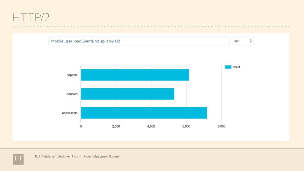 HTTP/2 R.U.M data sampled over 1 month from htt...
