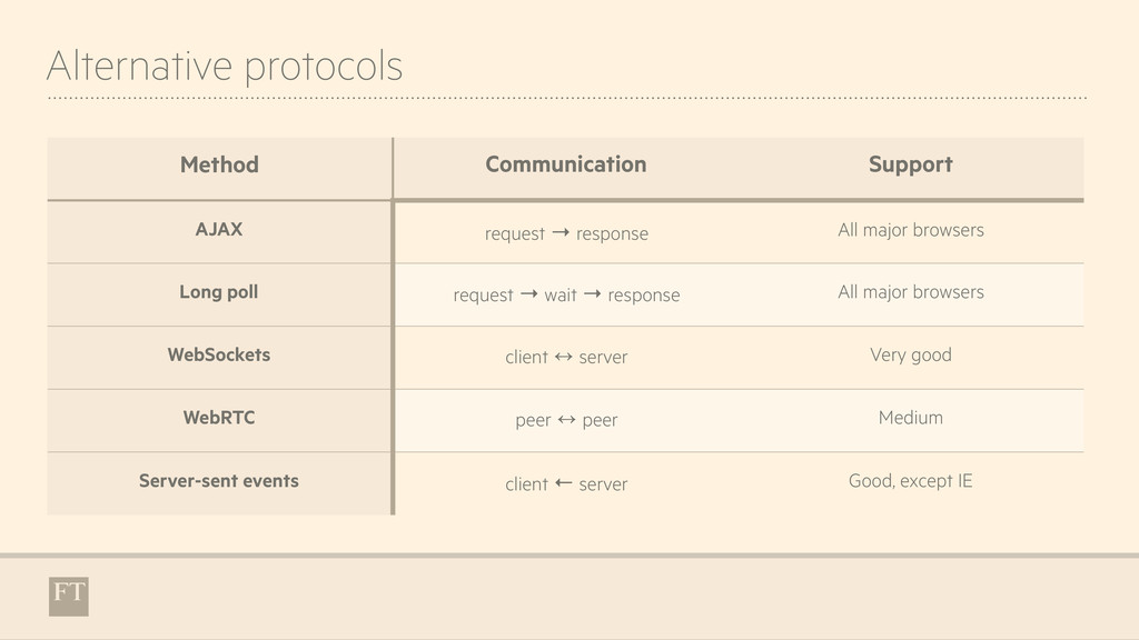 Alternative protocols Method Communication Supp...
