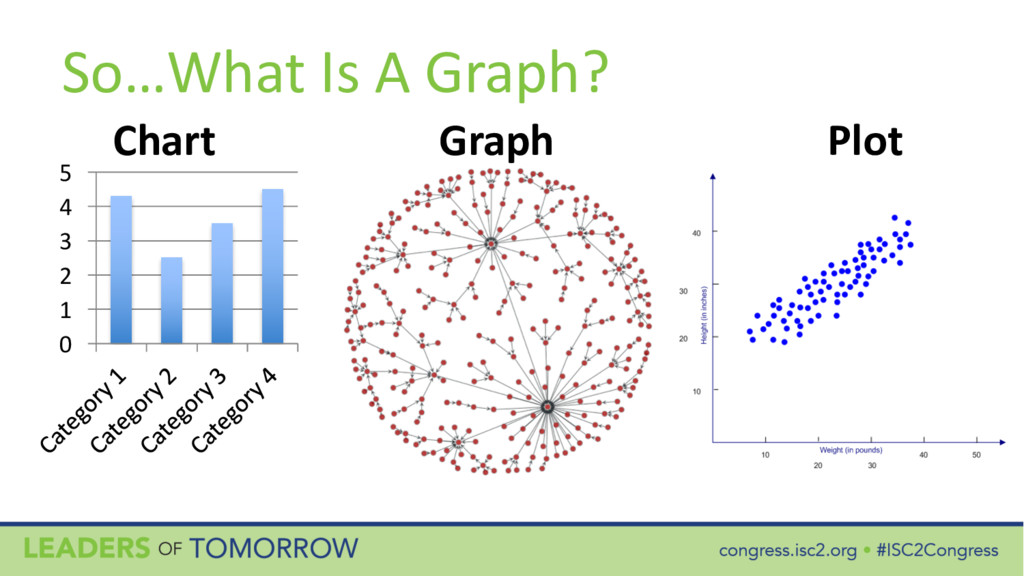 So…What Is A Graph? Chart Graph Plot 0 1 2 3 4 5