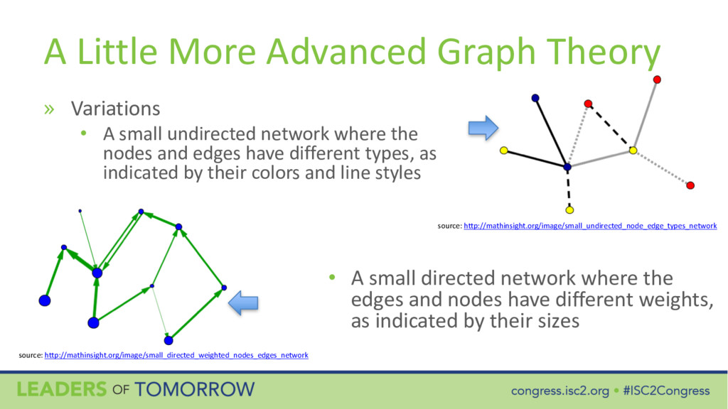 A Little More Advanced Graph Theory » Variation...