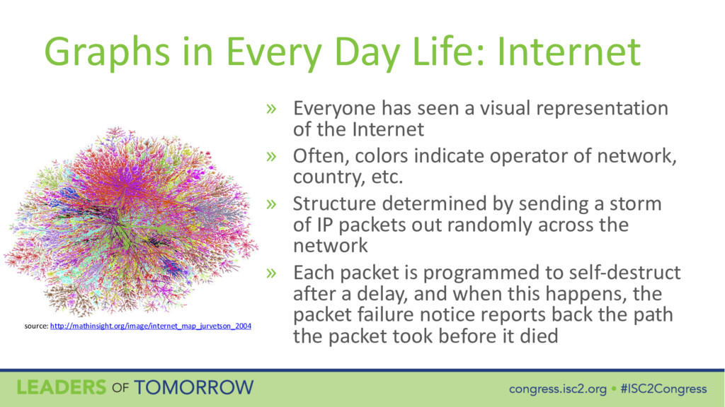 Graphs in Every Day Life: Internet » Everyone h...