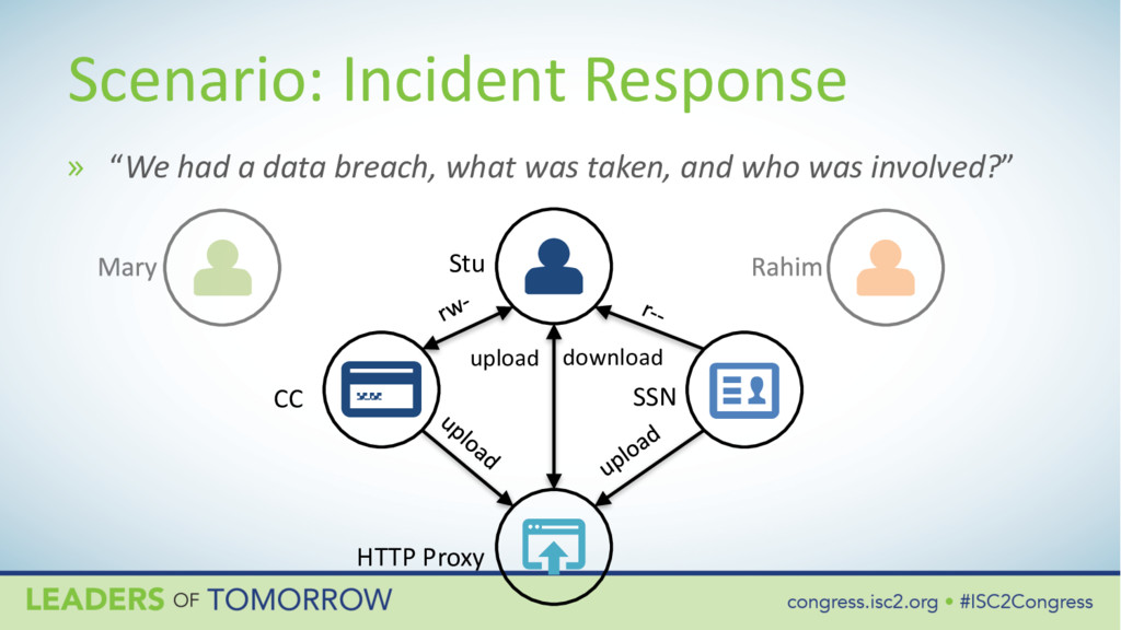 Scenario: Incident Response Stu SSN CC HTTP Pro...