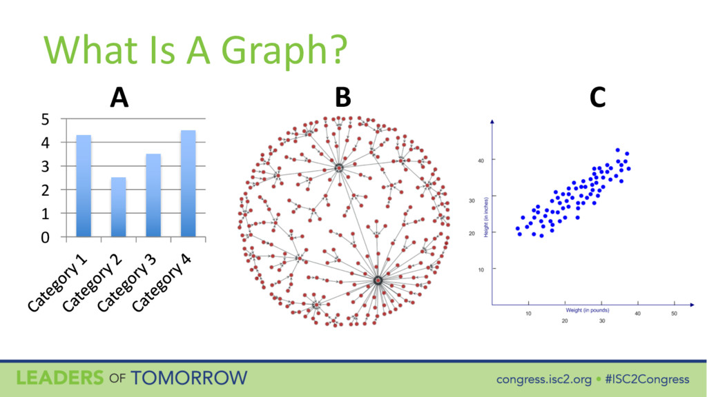 What Is A Graph? 0 1 2 3 4 5 A B C
