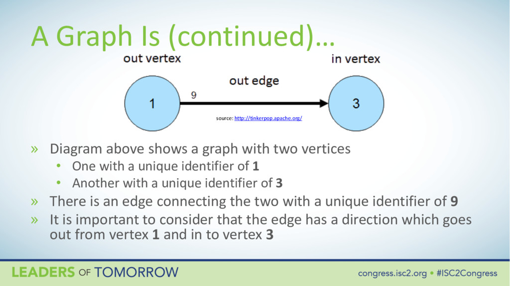 A Graph Is (continued)… » Diagram above shows a...