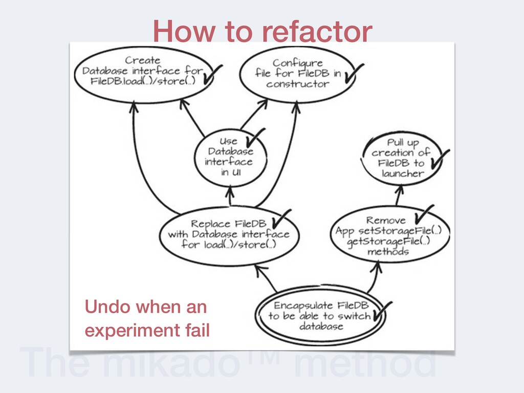 The mikado™ method How to refactor Undo when an...