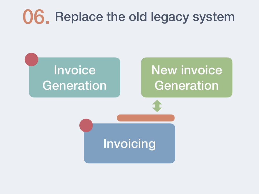 Replace the old legacy system 06. Invoicing Inv...