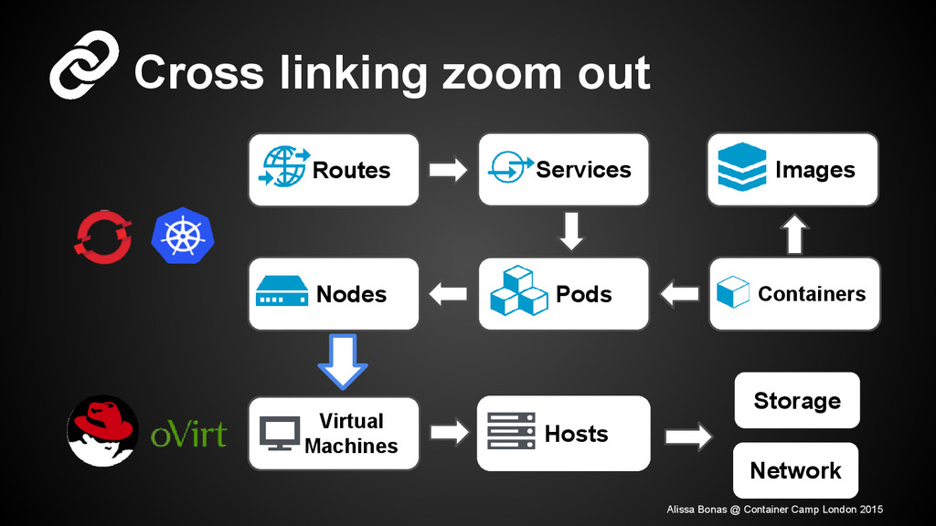 Cross linking zoom out Virtual Machines Hosts N...