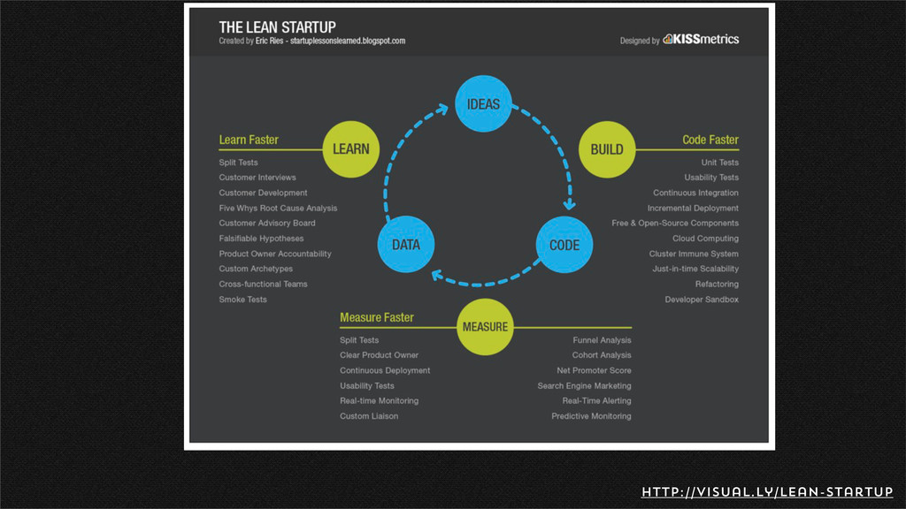 Iteration http://visual.ly/lean-startup