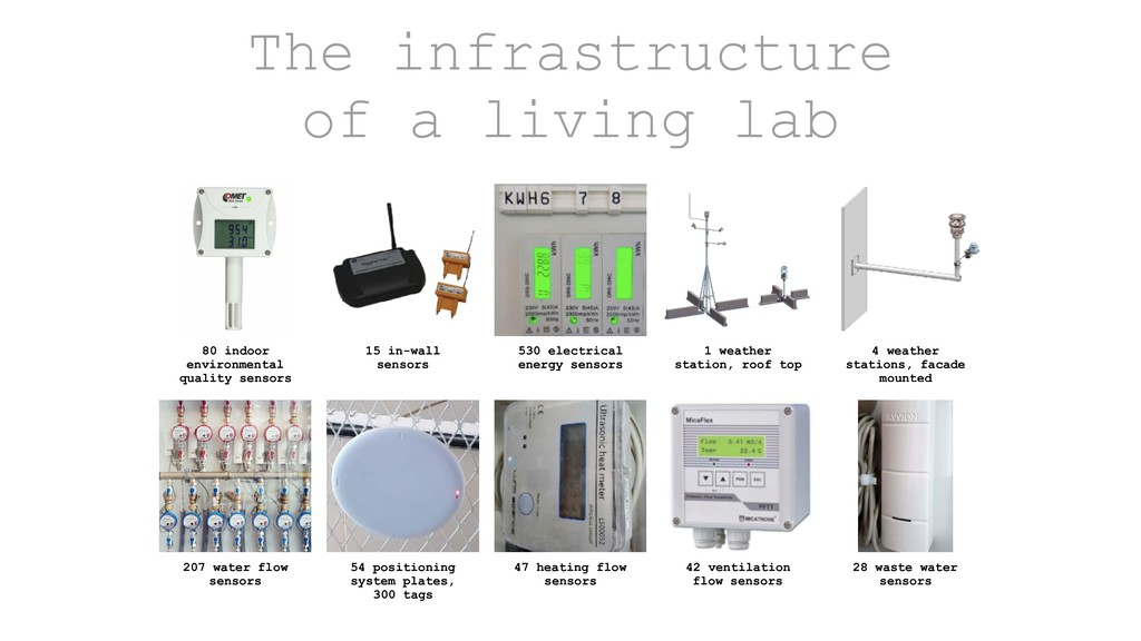 The infrastructure of a living lab 15 in-wall s...