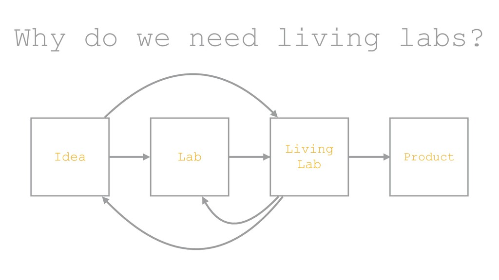 ? Why do we need living labs? Lab Product Livin...