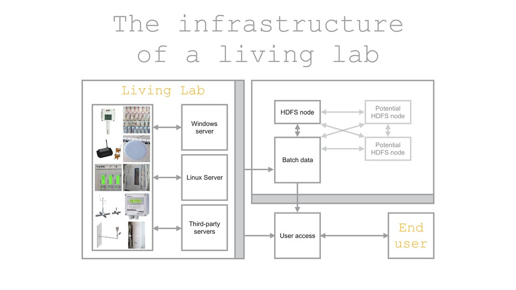 The infrastructure of a living lab Living Lab W...