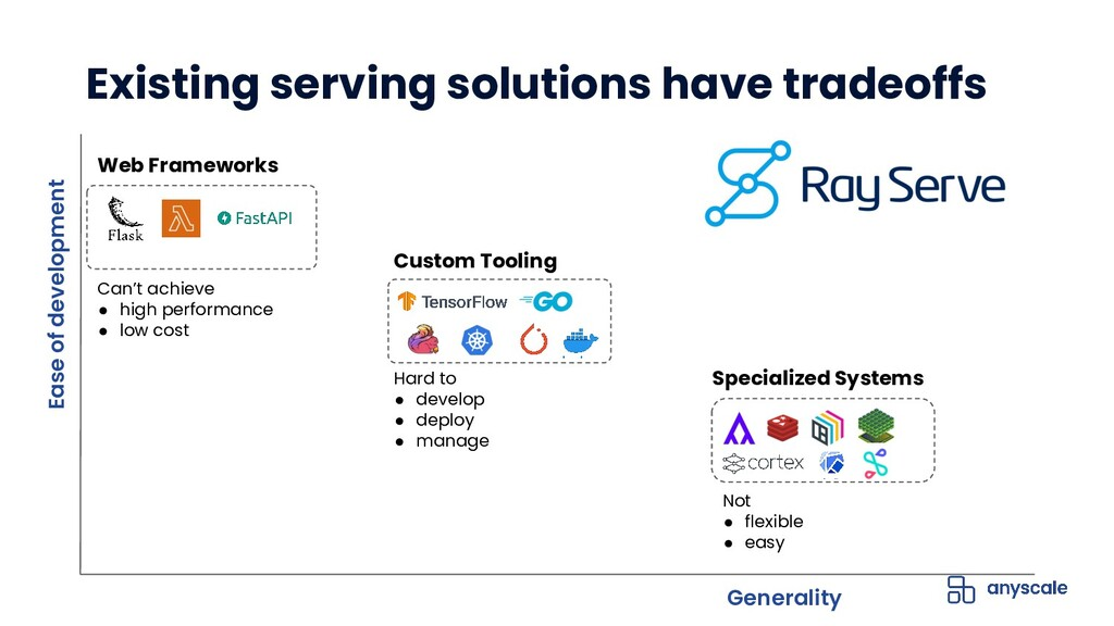 Existing serving solutions have tradeoffs Ease ...