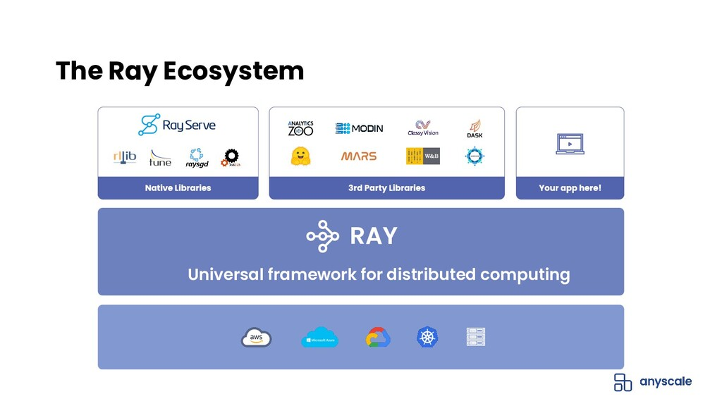 The Ray Ecosystem RAY Universal framework for d...