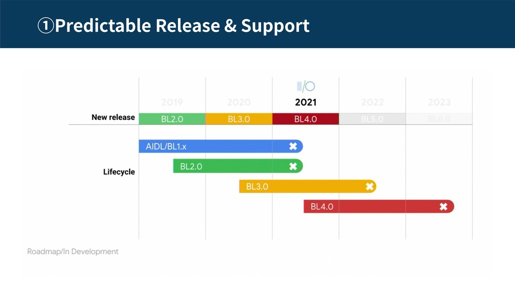 Predictable Release & Support