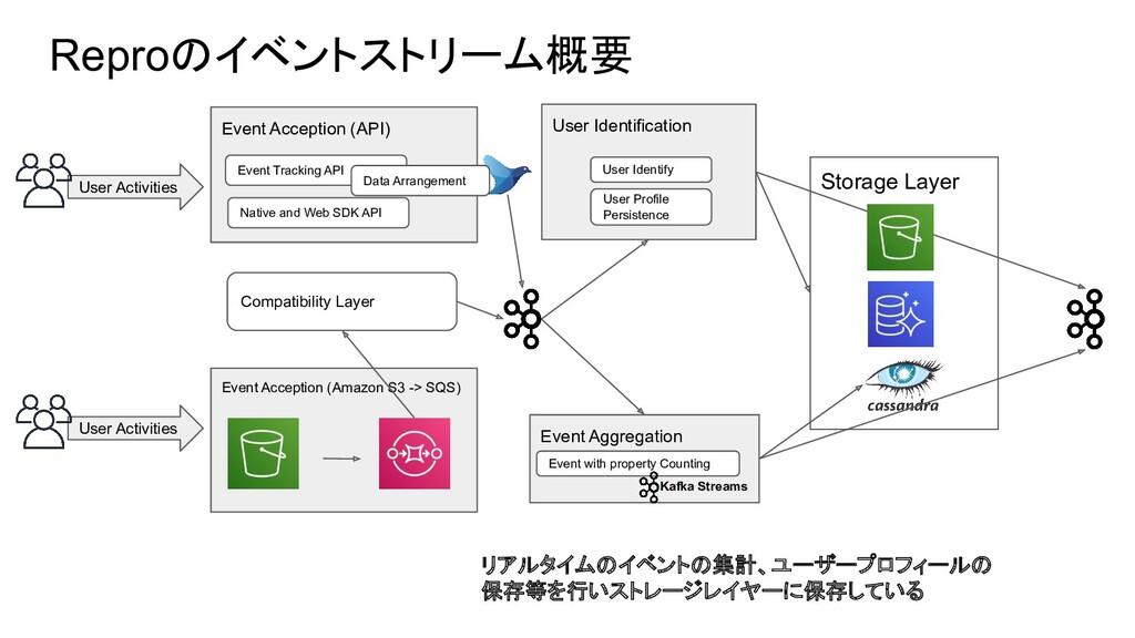 Storage Layer User Identification Reproのイベントストリ...