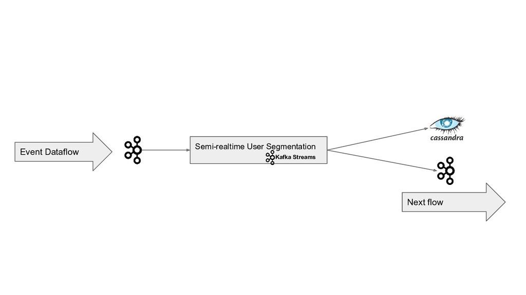 Event Dataflow Semi-realtime User Segmentation ...