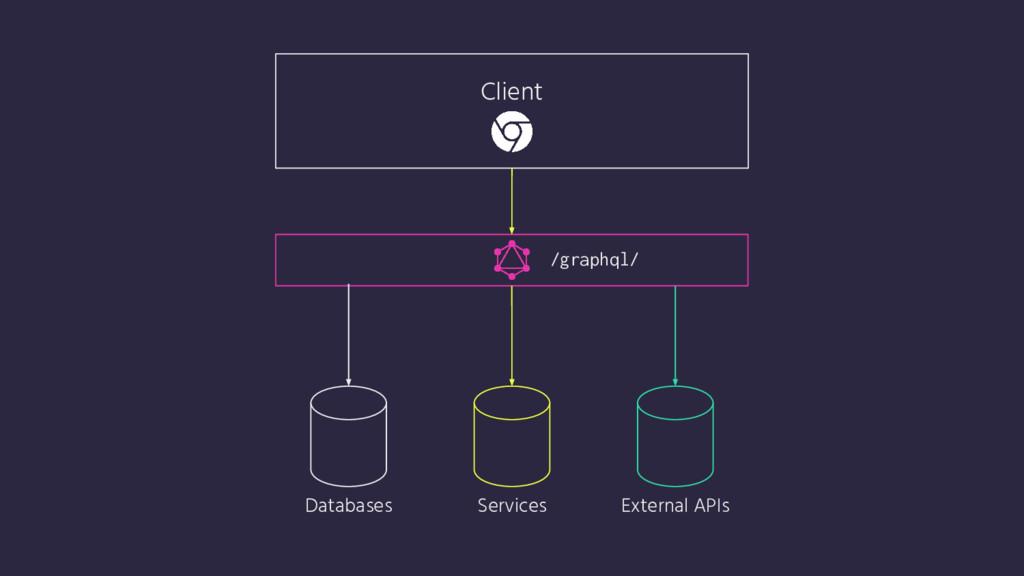Client Databases Services External APIs /graphq...