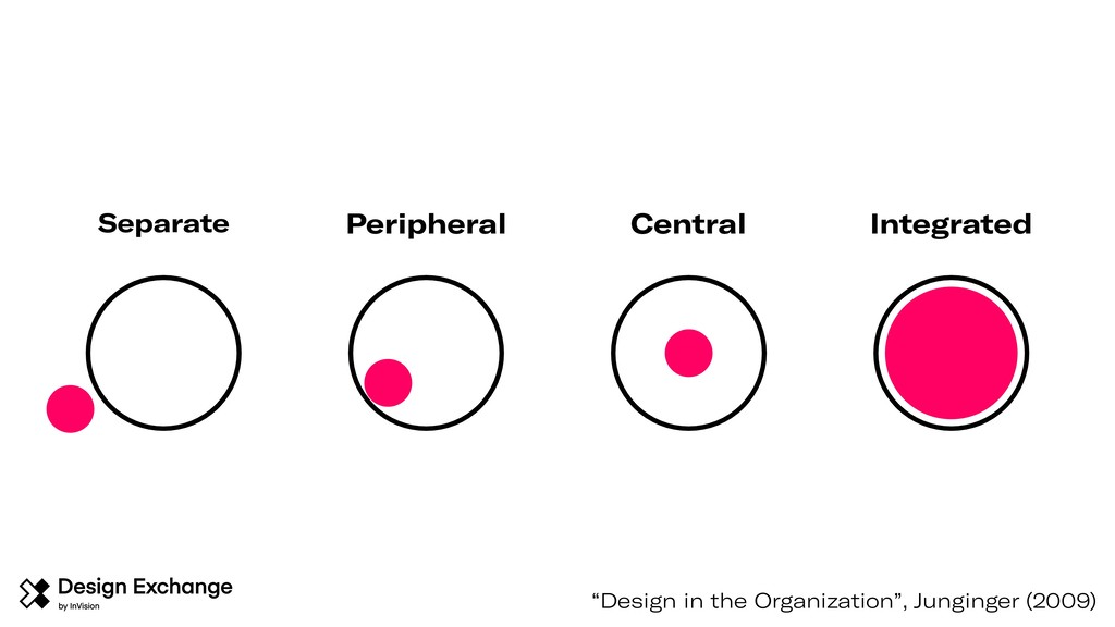 "Separate Peripheral Central Integrated ""Design ..."