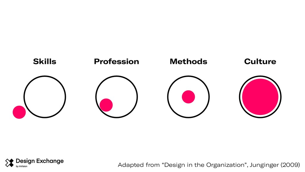 "Adapted from ""Design in the Organization"", Jung..."