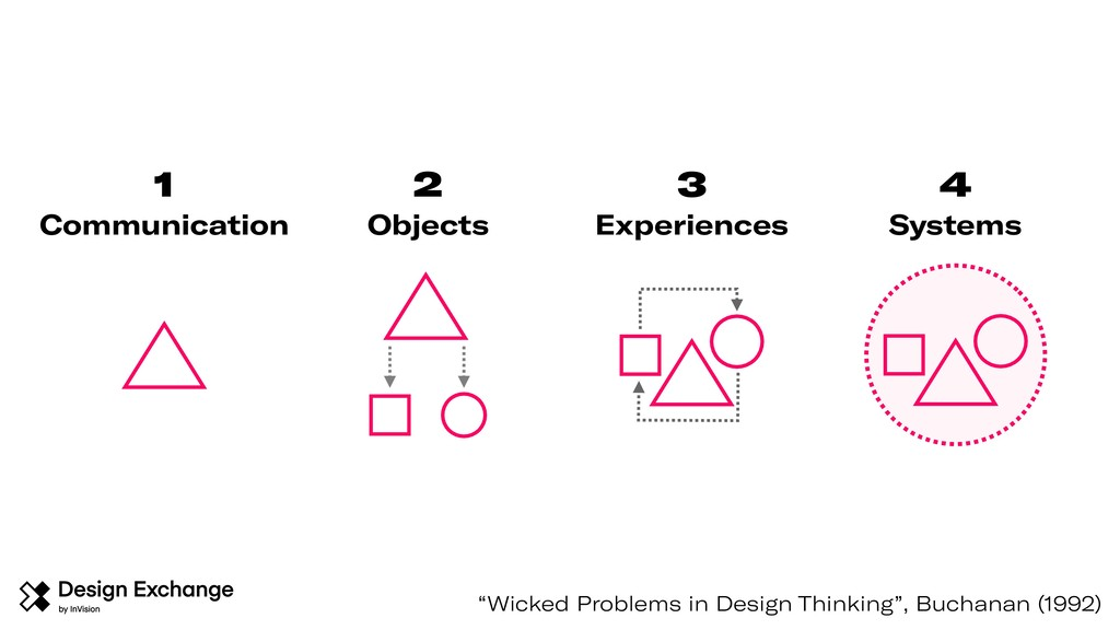 """Wicked Problems in Design Thinking"", Buchanan ..."