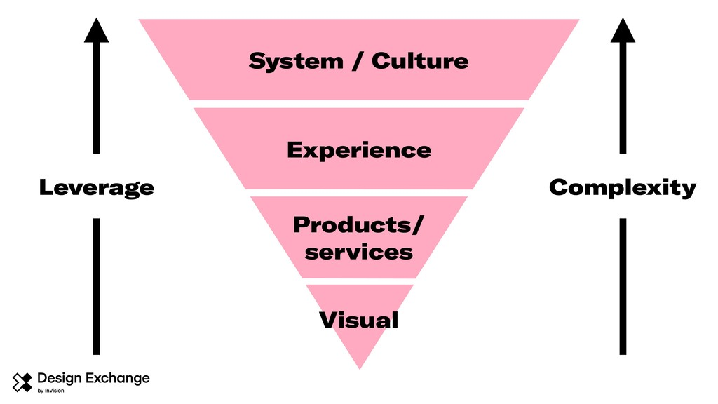 System / Culture Experience Products/