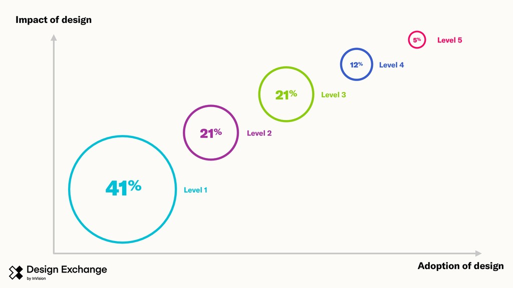 Impact of design 5% 12% 21% 21% 41% Level 1 Lev...