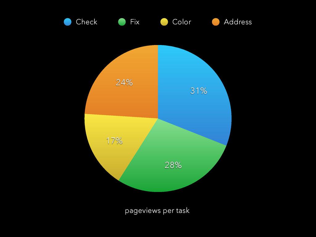 24% 17% 28% 31% Check Fix Color Address pagevie...