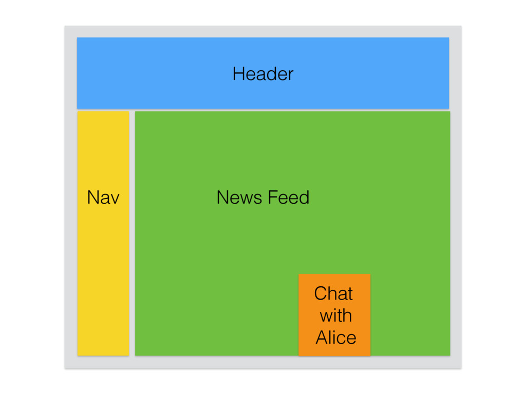 Header News Feed Nav Chat with Alice