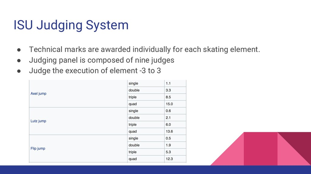 ISU Judging System ● Technical marks are awarde...